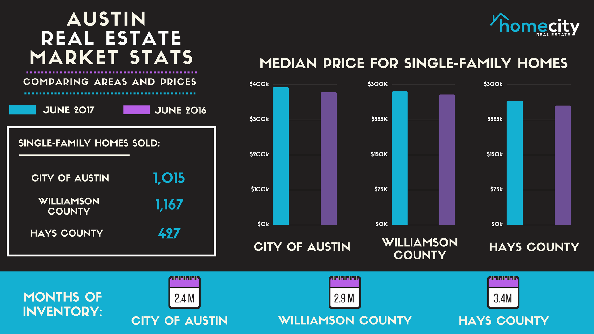 Cool Central Texas Home Sales Growth Normalizes In First Half Of Download Free Architecture Designs Jebrpmadebymaigaardcom