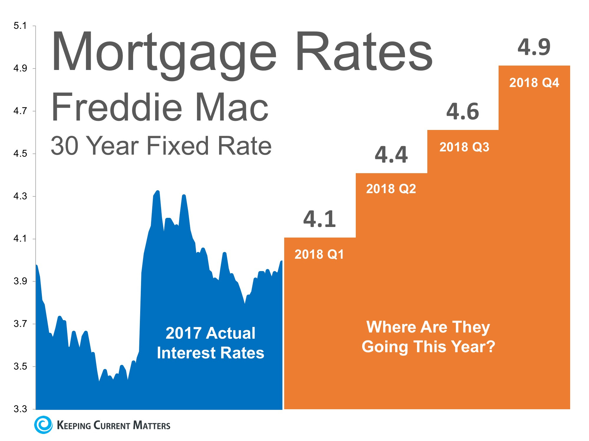Where are Interest Rates Headed This Year?